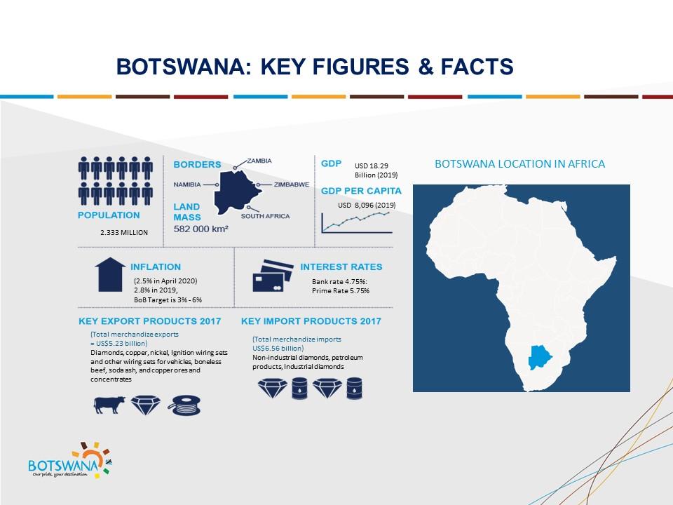 Botswana Botswana Slide 3