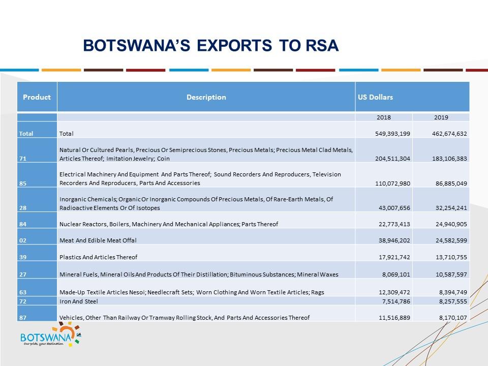 Botswana Botswana Slide 8