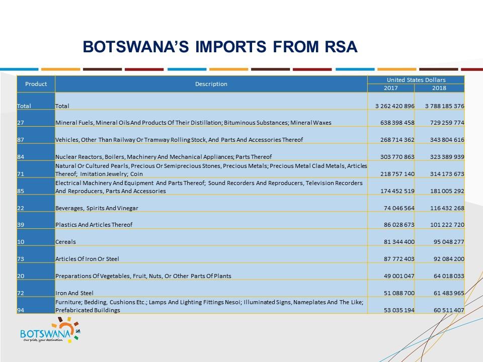 Botswana Botswana Slide 9